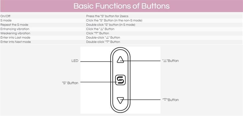 basic function of buttona